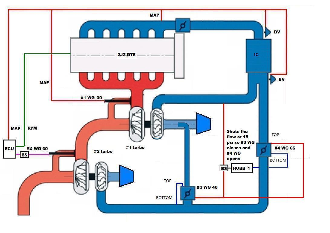Turbo Installation Diagrams Wiring Diagram Libraries Hks Evc Timer Twin Plumbing Simple Diagramstwin Post Size T4 How
