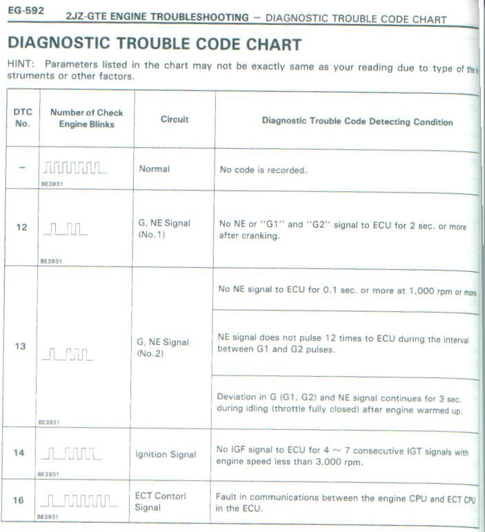 Toyota Supra MKIV : MKIV Technical Articles